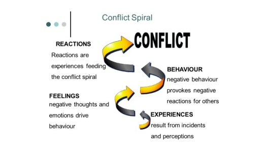 Conflict spiral
